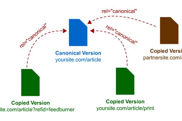 Canonical URLs Selection and Suggestion Guide by Google Webmasters